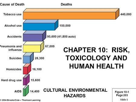 Slide 1 CHAPTER 10: RISK, TOXICOLOGY AND HUMAN HEALTH CULTURAL ENVIRONMENTAL HAZARDS Figure 10-1 Page 203 DeathsCause of Death Tobacco use440,000 Alcohol.