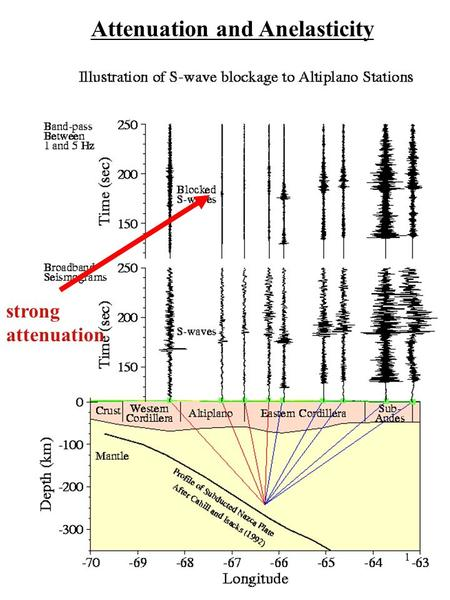 Strong attenuation Attenuation and Anelasticity 1.