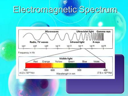 Electromagnetic Spectrum. -is the range of all possible frequencies of electromagnetic radiation. The electromagnetic spectrum of an object is the characteristic.