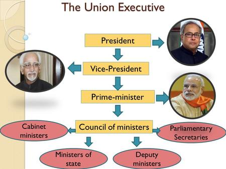 The Union Executive President Vice-President Prime-minister Council of ministers Cabinet ministers Deputy ministers Ministers of state Parliamentary Secretaries.
