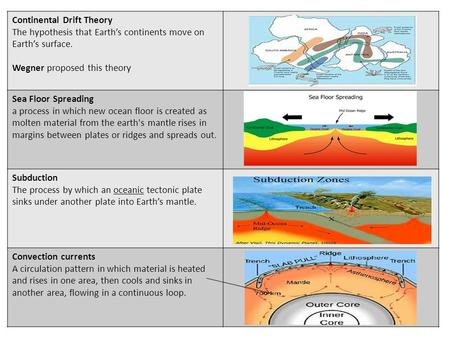 Continental Drift Theory The hypothesis that Earth's continents move on Earth's surface. Wegner proposed this theory Sea Floor Spreading a process in which.