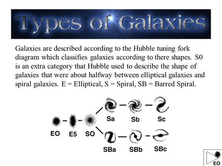 Galaxies are described according to the Hubble tuning fork diagram which classifies galaxies according to there shapes. S0 is an extra category that Hubble.