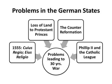 Problems in the German States Problems leading to 30 yrs. War 1555: Cuius Regio; Eius Religio Loss of Land to Protestant Princes The Counter Reformation.