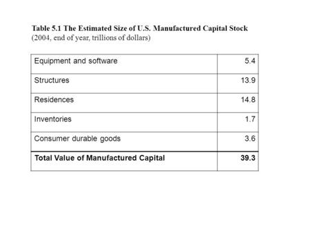 Table 5.1 The Estimated Size of U.S. Manufactured Capital Stock (2004, end of year, trillions of dollars) Equipment and software5.4 Structures13.9 Residences14.8.