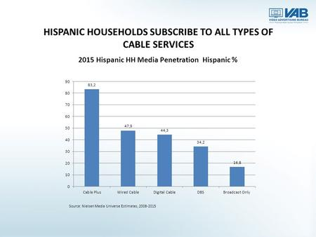 HISPANIC HOUSEHOLDS SUBSCRIBE TO ALL TYPES OF CABLE SERVICES Source: Nielsen Media Universe Estimates, 2008-2015.
