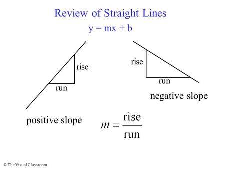 © The Visual Classroom Review of Straight Lines y = mx + b rise run rise run positive slope negative slope.