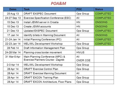 POA&M Dates Task POC Status 25 Aug 13 DRAFT EXSPEC Document Ops Group
