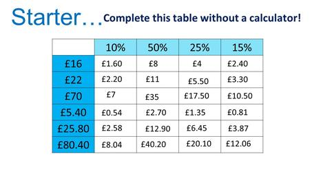10%50%25%15% £16 £22 £70 £5.40 £25.80 £80.40 Complete this table without a calculator! Starter… £1.60£8£4£2.40 £2.20 £11 £5.50 £3.30 £7 £35 £17.50 £10.50.