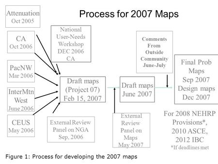 Process for 2007 Maps CA Oct 2006 PacNW Mar 2006 InterMtn West June 2006 CEUS May 2006 National User-Needs Workshop DEC 2006 CA Draft maps (Project 07)