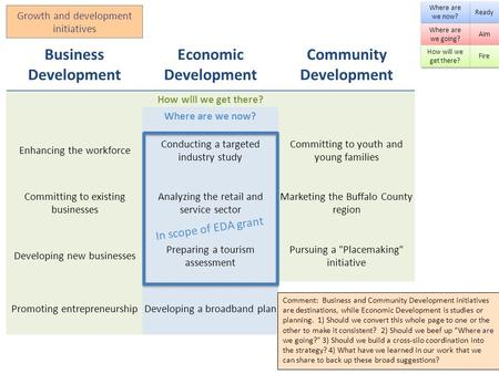 Growth and development initiatives Business Development Economic Development Community Development How will we get there? Where are we now? Enhancing the.