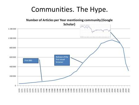 Communities. The Hype.. Virtual communities Coined in 1993. In a book by the same name. Current buzzword – Social Media Does it worth the hype? – Facebook.