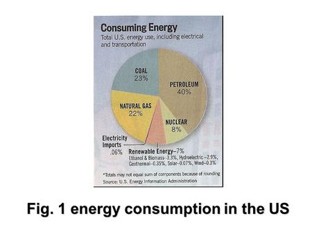 Fig. 1 energy consumption in the US. Fig. 2 Sun, wind, and earth.