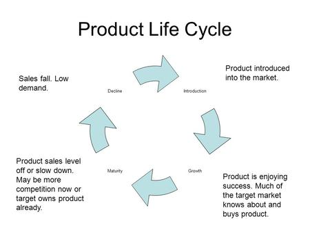 Product Life Cycle Introduction GrowthMaturity Decline Product introduced into the market. Product is enjoying success. Much of the target market knows.