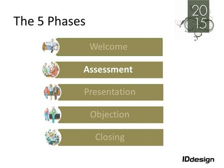 The 5 Phases Welcome Assessment Presentation Objection Closing.