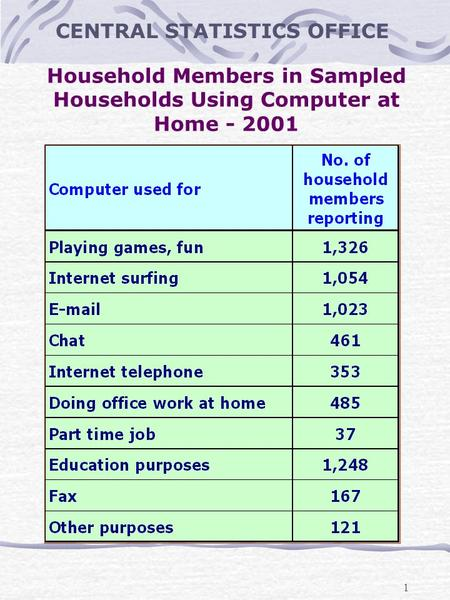 1 Household Members in Sampled Households Using Computer at Home - 2001 CENTRAL STATISTICS OFFICE.