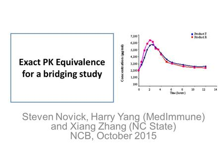 Exact PK Equivalence for a bridging study Steven Novick, Harry Yang (MedImmune) and Xiang Zhang (NC State) NCB, October 2015.