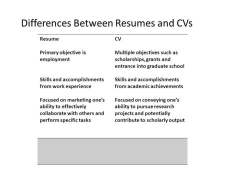 Differences Between Resumes and CVs Resume Primary objective is employment Skills and accomplishments from work experience Focused on marketing one's ability.