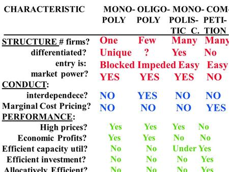 CHARACTERISTIC MONO- OLIGO- MONO- COM- POLY POLY POLIS- PETI- TIC C. TION STRUCTURE # firms? differentiated? entry is: market power? CONDUCT: interdependece?