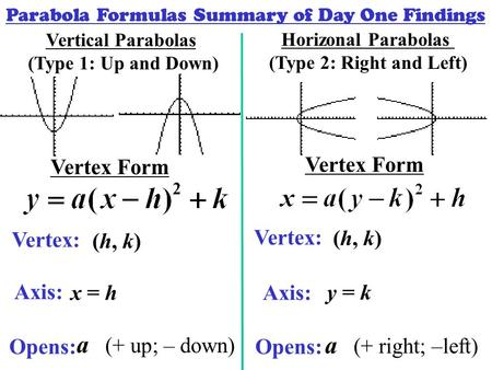 Parabola Formulas Summary of Day One Findings Horizonal Parabolas (Type 2: Right and Left) Vertical Parabolas (Type 1: Up and Down) Vertex Form Vertex: