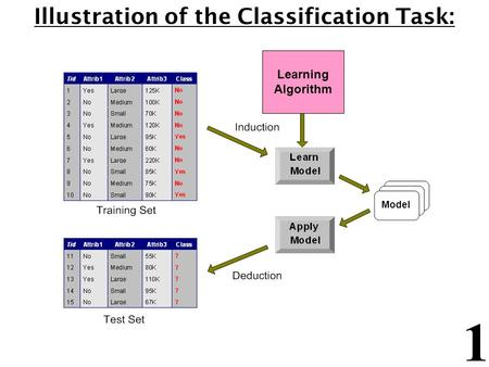 1 Illustration of the Classification Task: Learning Algorithm Model.