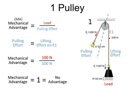 1 Pulley = = = = 1 = Mechanical Advantage E1 Pulling Lifting Effort