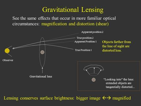 "Gravitational Lensing See the same effects that occur in more familiar optical circumstances: magnification and distortion (shear) ""Looking into"" the lens:"