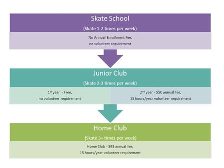 Home Club (Skate 3+ times per week) Home Club - $95 annual fee, 15 hours/year volunteer requirement Junior Club (Skate 2-3 times per week) 1 st year -