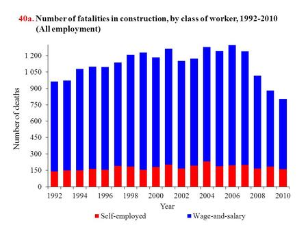 40a. Number of fatalities in construction, by class of worker, 1992-2010 (All employment)