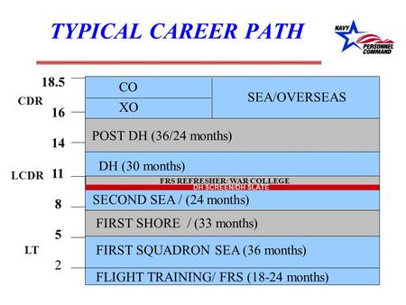 TYPICAL CAREER PATH FLIGHT TRAINING/ FRS (18-24 months) FIRST SQUADRON SEA (36 months) FIRST SHORE / (33 months) SECOND SEA / (24 months) DH (30 months)