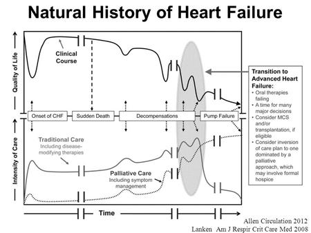 Natural History of Heart Failure