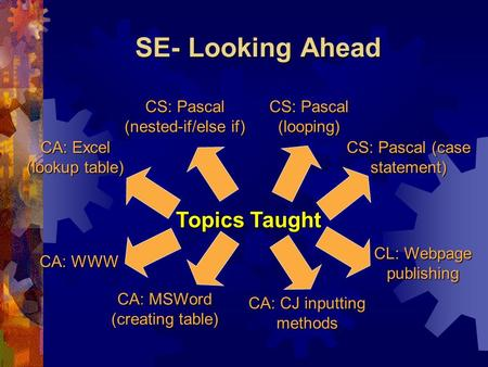 SE- Looking Ahead Topics Taught CA: Excel (lookup table) CL: Webpage publishing CS: Pascal (looping) CS: Pascal (case statement) CA: MSWord (creating table)