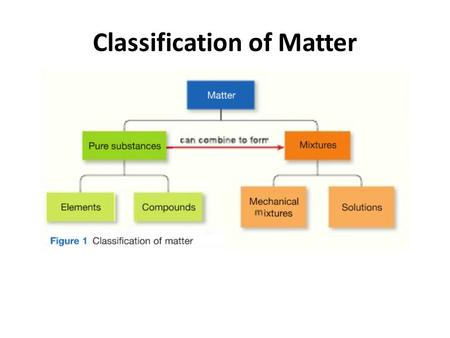 Classification of Matter. Elements Compounds Solution.