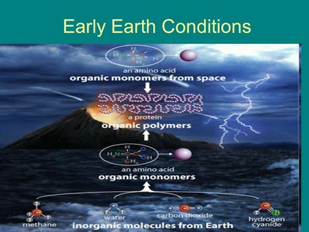 Early Earth Conditions. Origin of Life Beliefs 1. Spontaneous Generation- idea that nonliving material can produce life ex. People believed decaying meat.