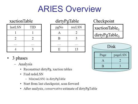 ARIES Overview 3 phases –Analysis Reconstruct dirtyPg, xaction tables Find redoLSN –Min(recLSN) in dirtyPgTable Start from last checkpoint, scan forward.