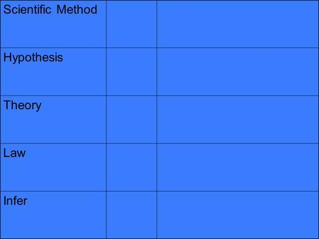 Scientific Method Hypothesis Theory Law Infer. Scientific Method Thinking, observing, questioning, predicting, investigating, researching, experimenting,