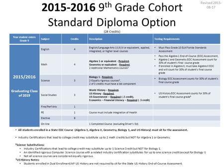 2015-2016 9 th Grade Cohort Standard Diploma Option (24 Credits) Year student enters Grade 9 SubjectCreditsDescriptionTesting Requirements 2015/2016 Graduating.