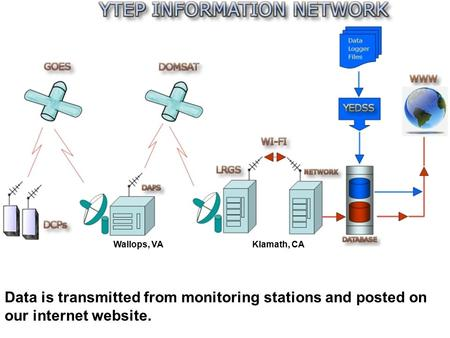 Data is transmitted from monitoring stations and posted on our internet website. Wallops, VAKlamath, CA.