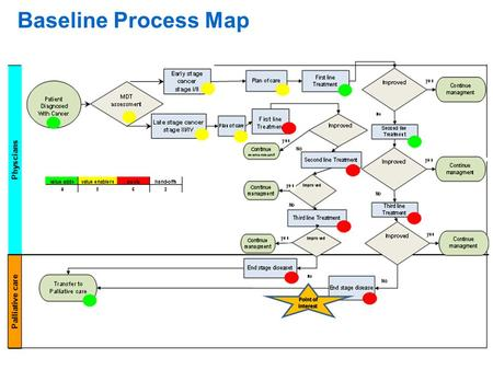 Baseline Process Map. DELAYED/NON TIMELY REFERAL OF CANCER PATIENT TO PALLIATIVE CARE PEOPLE POLICIESPROCEDURES Cause & Effect Diagram Too busy Inpatient.