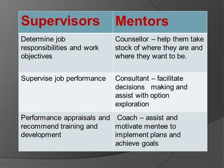 SupervisorsMentors Determine job responsibilities and work objectives Counsellor – help them take stock of where they are and where they want to be. Supervise.