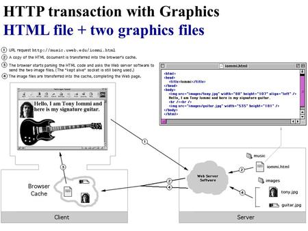 HTTP transaction with Graphics HTML file + two graphics files.