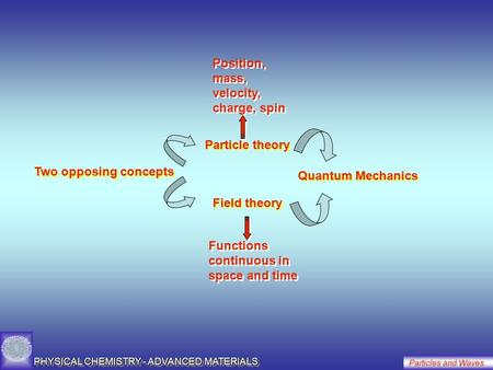 PHYSICAL CHEMISTRY - ADVANCED MATERIALS Particles and Waves Two opposing concepts Particle theory Field theory Quantum Mechanics Position, mass, velocity,