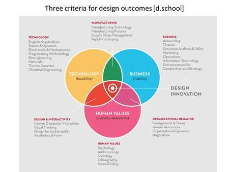 Three criteria for <strong>design</strong> outcomes [d.school]. PHASE The core <strong>design</strong> process [d.school]