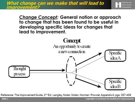 Copyright © Institute for Healthcare ImprovementSlide 1 What change can we make that will lead to improvement? Change Concept: General notion or approach.