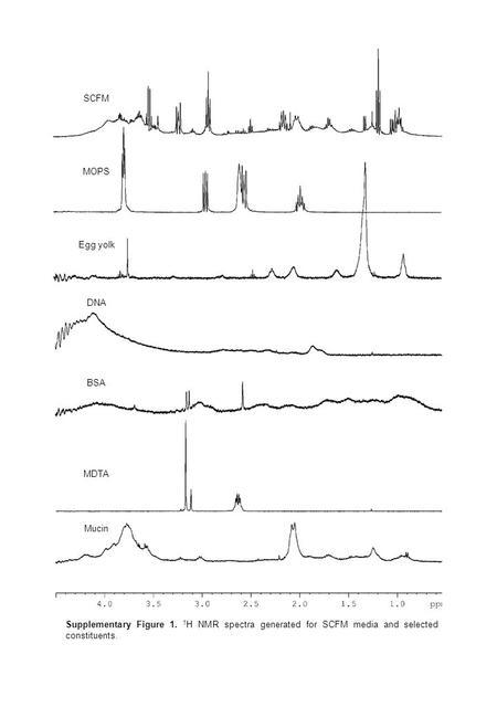 Mucin SCFM MOPS Egg yolk DNA BSA MDTA Supplementary Figure 1. 1 H NMR spectra generated for SCFM media and selected constituents.