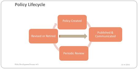 Policy Lifecycle Policy Created Published & Communicated Periodic ReviewRevised or Retired 10/4/2010 Policy Development Process-v4.b.