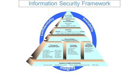 Information Security Framework Regulatory Compliance and Reporting Auditing and Validation Metrics Definition and Collection Reporting (management, regulatory,