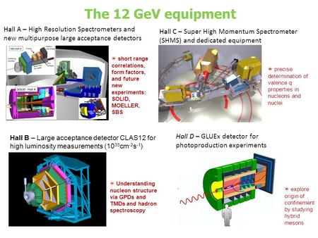 The 12 GeV equipment Hall D – Hall D – GLUEx detector for photoproduction experiments Hall B – Large acceptance detector CLAS12 for high luminosity measurements.