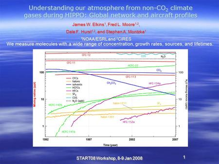 1 START08 Workshop, 8-9 Jan 2008 Understanding our atmosphere from non-CO 2 climate gases during HIPPO: Global network and aircraft profiles James W. Elkins.