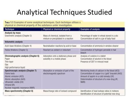 Analytical Techniques Studied