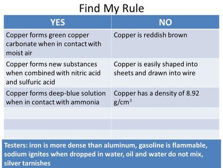Find My Rule YESNO Copper forms green copper carbonate when in contact with moist air Copper is reddish brown Copper forms new substances when combined.